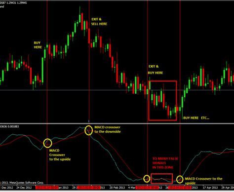 currency trading strategies macd crossover forex trading strategy