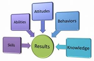 Competency Models Competency Modeling Performance Management