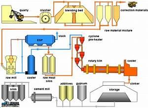 Cement Plant Simple Process Diagram