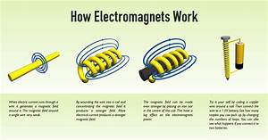 How Electromagnets Work - 3d Graphics - Gallery