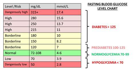 blood glucose levels chart