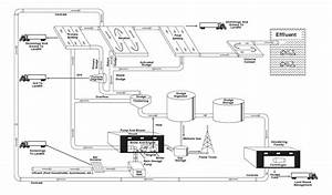 Wiring And Diagram  Diagram Of Water Treatment Plant