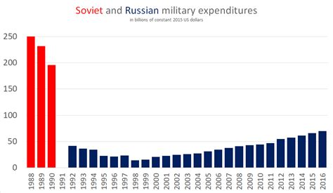 Military budget of the Russian Federation - Wikipedia