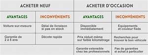 Aide Achat Voiture Conseil General : 5 conseils achat et vente de voiture leveodrome ~ Maxctalentgroup.com Avis de Voitures