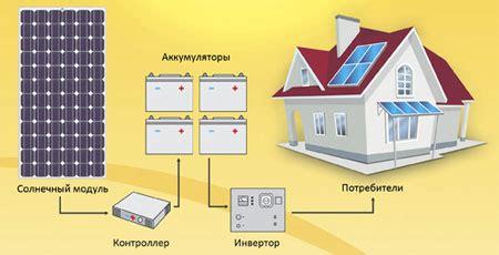 Солнечная электростанция. — ВКонтакте