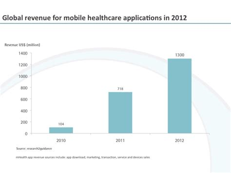 healthcare marketplace phone the market for mobile healthcare applications will grow to