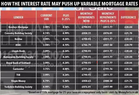 Mortgage rates on the rise UK property expert says NOW is ...