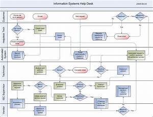 Example Of Beautiful Bpmn