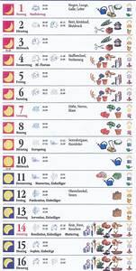 Mein Schöner Garten Mondkalender 2017 : mondkalender garten 2017 home image ideen ~ Whattoseeinmadrid.com Haus und Dekorationen