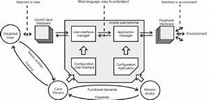 Block Diagram Of Autonomy System  6    18  Showing