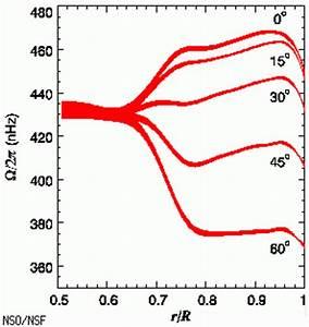 Masse Der Sonne Berechnen : wieso schwankt die masse der sonne so stark wer weiss ~ Themetempest.com Abrechnung