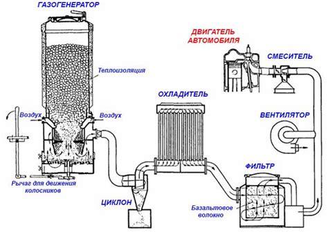 Делаем газогенератор для автомобиля своими силами