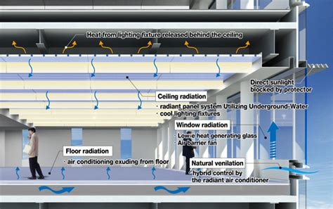 radiant floors for cooling a radiant heating and cooling system using natures