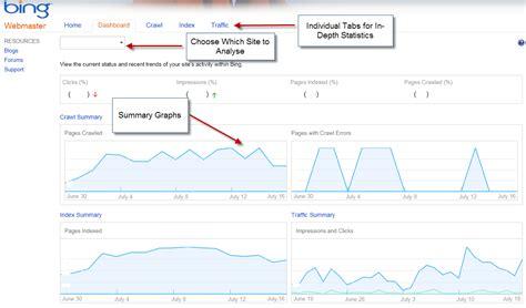 You Use Bing Webmaster Tool Techwork