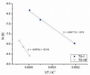 Arrhenius Expression For H2o2 Decomposition Over  Blue Squares  Ts