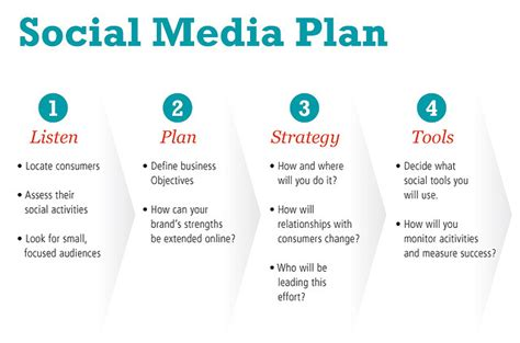 social media marketing strategy for small companies fisita