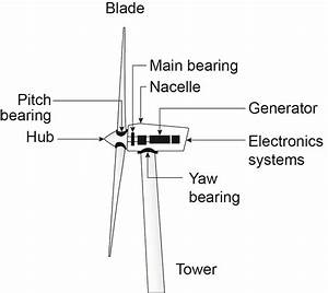 Lightning Protection For Wind Turbines