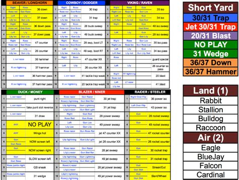 wing  play caller sheet wing  youth football coach