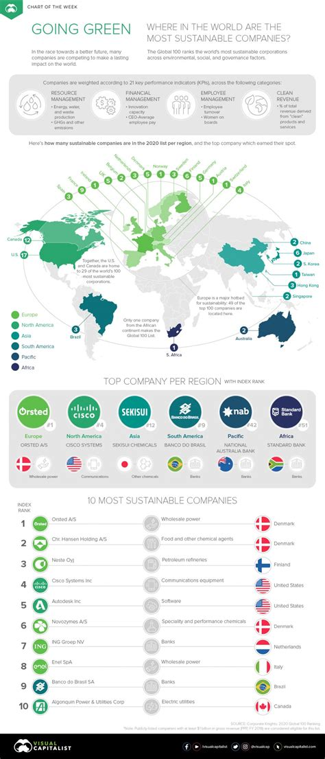 These Are The World's Most Sustainable Companies 2020 ...