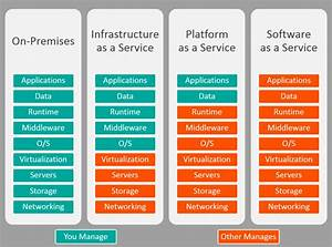 Iaas  Paas  Saas And Infrastructure
