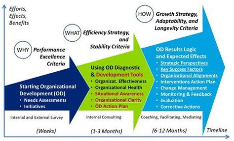 organizational development content framework
