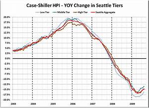 Case Mix Index Berechnen : case shiller tiers sales mix still shifting slightly toward high tier seattle bubble ~ Themetempest.com Abrechnung