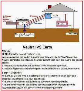 What Is Difference Between Neutral And Earth  Electrical