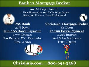 bank  mortgage broker chrisluiscom