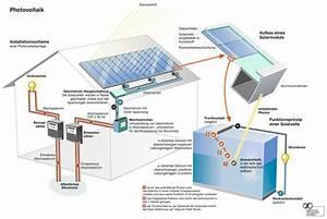 Photovoltaikanlage Selber Bauen : aufbau einer solaranlage photovoltaik und solarthermie im vergleich ~ Whattoseeinmadrid.com Haus und Dekorationen