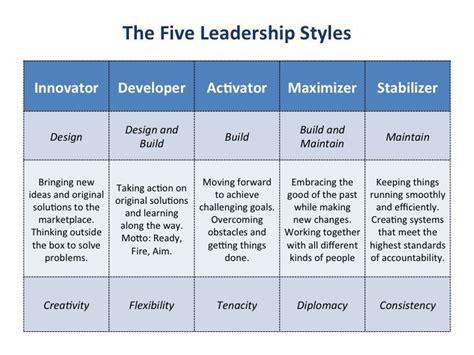 home bill zipp leadership leadership coaching