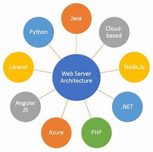 Web Application Architecture  Your General Short Guide
