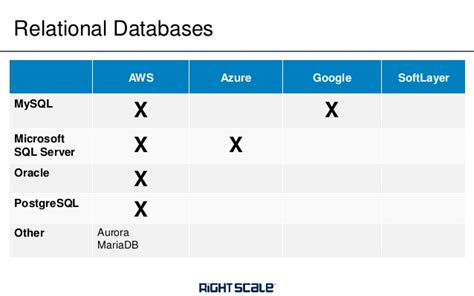 Aws Vs Azure Vs Google Vs Softlayer Network, Storage. Health Educator Degree Programs. Web Design West Chester Pa Hr Block Tax Help. American Finance Car Loans Printers Tucson Az. Nurse Diabetes Educator Real Time Stock Trades. Medicare Eligibility Texas Nurse Job Posting. Bachelors In Forensic Science. Hvac Field Service Software Now In Spanish. What Is A Fleet Vehicle Outlook Templates 2007