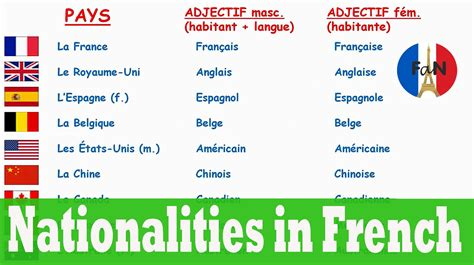 Countries And Nationalities In French (french Vocabulary