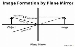 Plane Mirror  Definition  Ray Diagram Uses And Applications