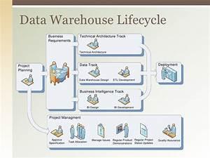 Data Warehouse Life Cycle Diagram
