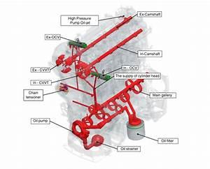 Kia Rio  Engine Oil Flow Diagram