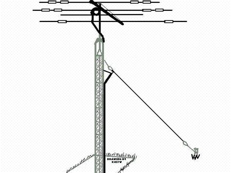 Understanding Antennas For The Non-technical Ham By N4ja