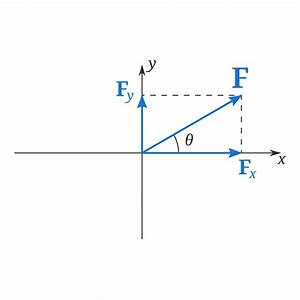 How To Find The Magnitude And Direction Of A Force Given