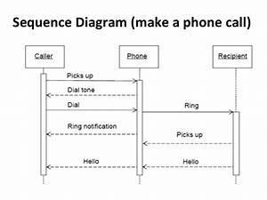 Slide 4 Interaction Diagram