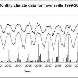 Get the monthly weather forecast for cairns, queensland, australia, including daily high/low, historical averages, to help you plan ahead. (PDF) The effects of climate variables on the outbreak of ...