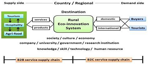 sustainability  full text  conceptual framework  agri food tourism   eco