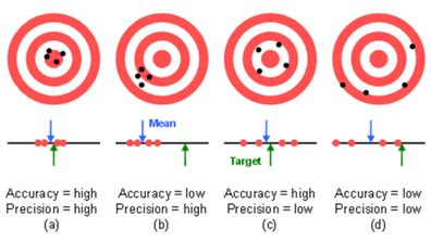 How Much Accuracy & Precision Do You Really Need? Weaponsman