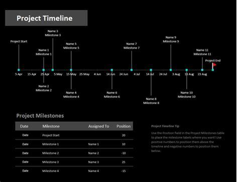 project timeline  milestones