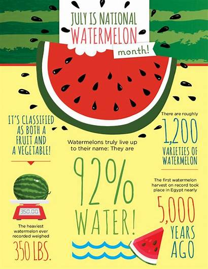 Watermelon Facts Fun Month National Watermelons Fruit
