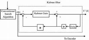 Block Diagram Of Motion Estimation With Kalman Filter