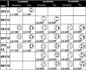 Nema Receptacle Chart
