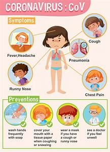 Diagram Showing Coronavirus With Girl With Symptoms