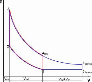 Otto Cycle And Five