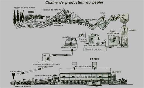 fabrication de la pate a papier 2 la fabrication du papier un processus industriel 224 grande 233 chelle