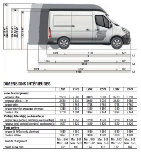 renault trafic dimensions comparatif dimensions fourgons